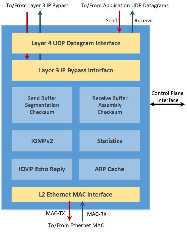 Atomic Rules UDP Offload Engine FPGA IP Core (UOE)