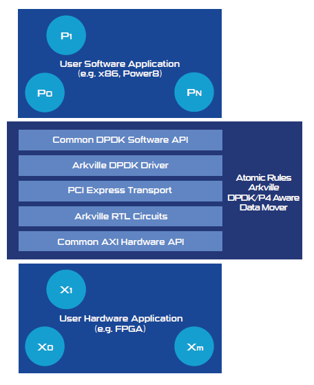 Line-Rate Agnostic DPDK/AXI Aware Data Mover